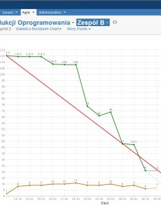 Correct brn dwn team bg also jswserver issue burndown chart gadget shows incorrect data rh jiralassian