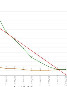 Stats burndown chartg also jswserver statistics chart   guideline start day rh jiralassian