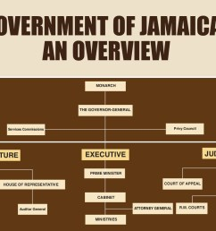 overview of the government of jamaica [ 1439 x 917 Pixel ]