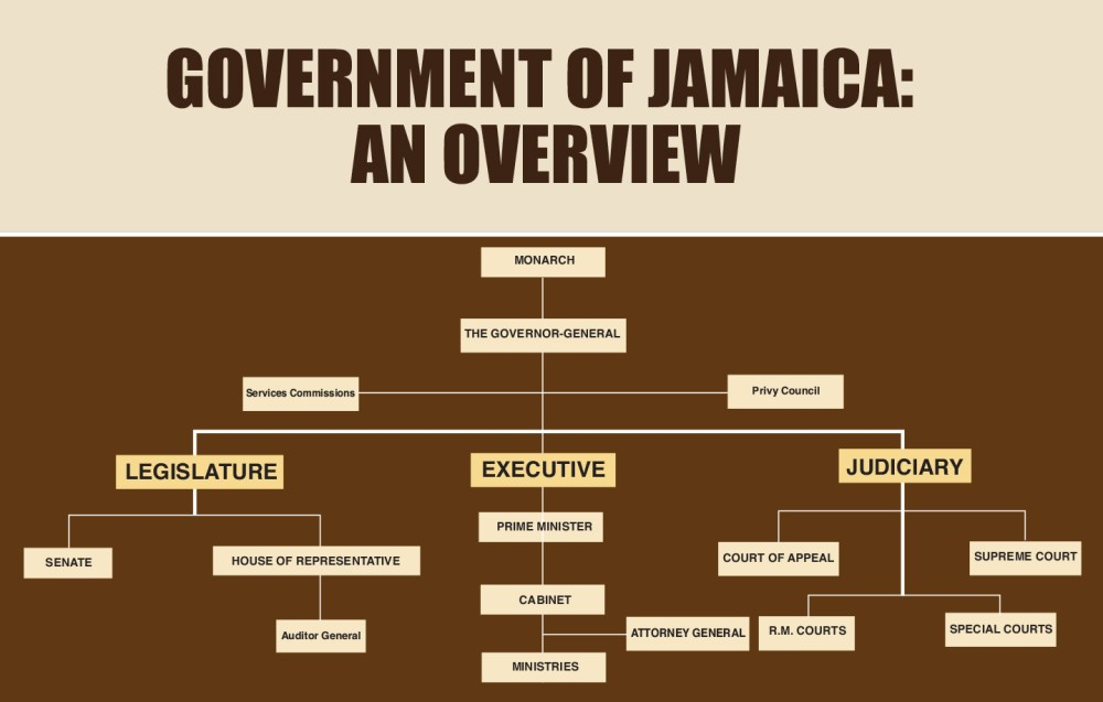 medium resolution of overview of the government of jamaica