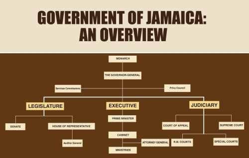 small resolution of overview of the government of jamaica