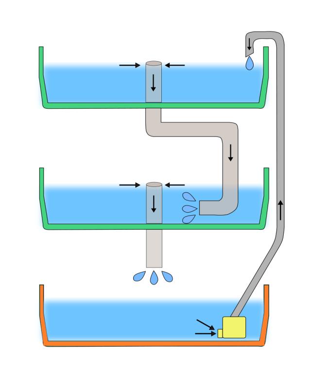 水耕栽培でオーバーフロー方式で自動給水する方法の画像