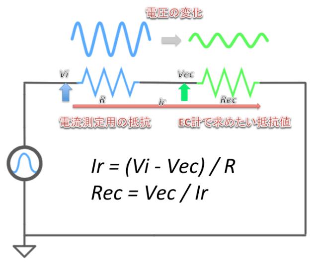 自作のEC計で試材の抵抗値を求める方法を図解した様子。