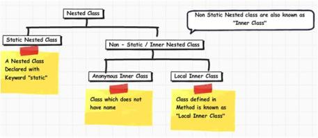 Types of Nested Classes in JAVA