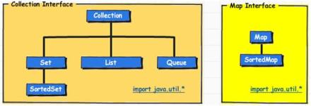 Java Collection Interfaces