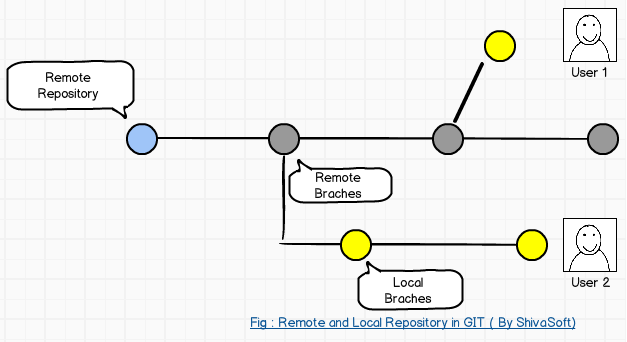 Remote and Local Repository in GIT
