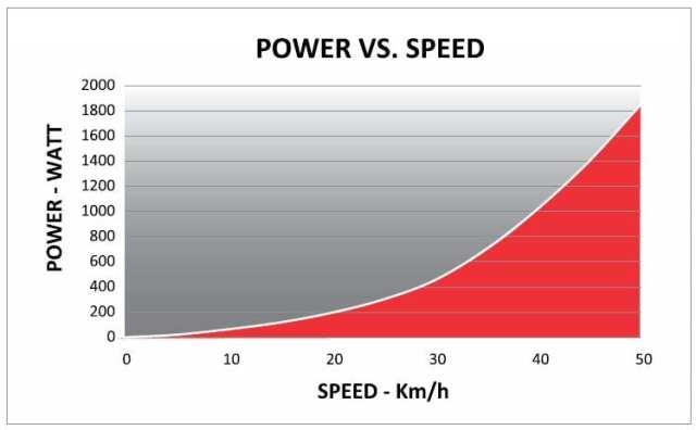 power_vs_speed_kura