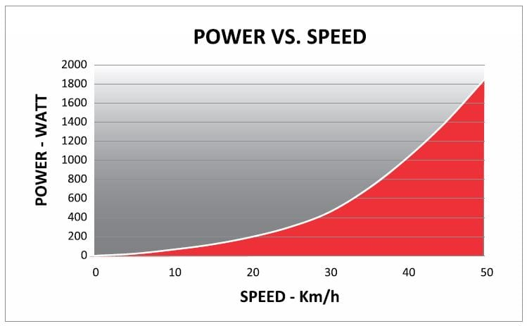 power_vs_speed_kura