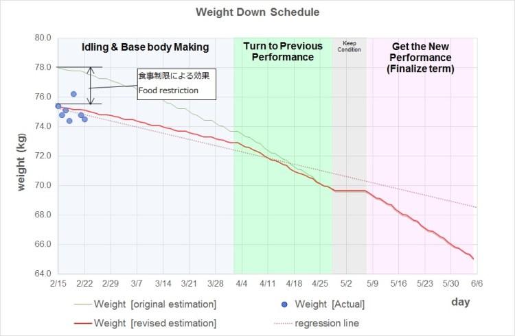 まだ体重が乱高下していますが、生活(食事と運動)が安定してくれば落ち着くでしょう。