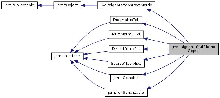 Jive reference manual: jive::algebra::NullMatrixObject