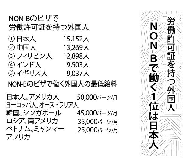 NON-Bで働く1位は日本人、労働許可証を持つ外国人