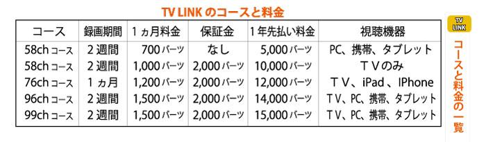 「TV LINK」のコースと料金の一覧