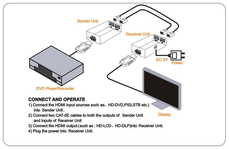 Hdmi To Rj45 Wiring Diagram : 27 Wiring Diagram Images
