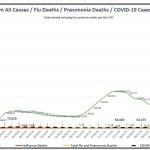 Covid Mortality RTate