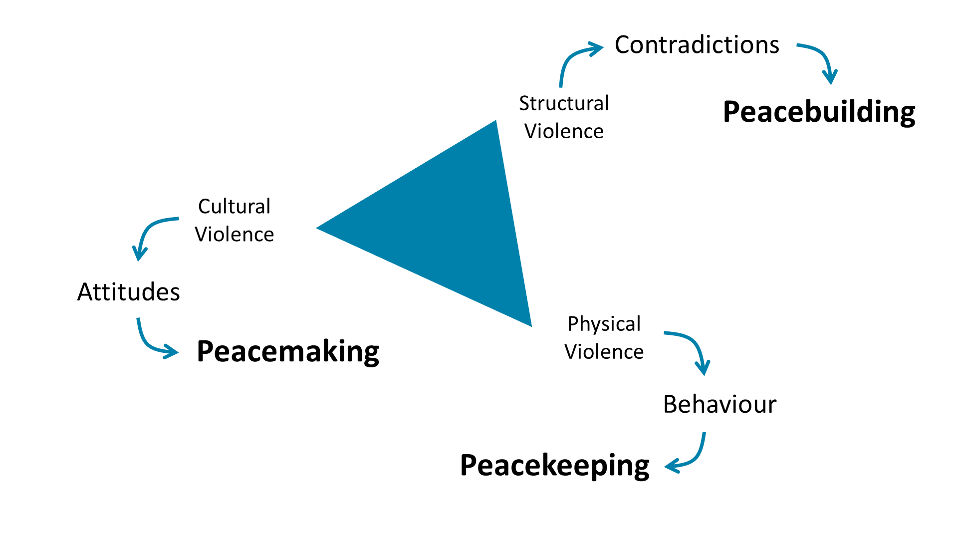 Building Long Term Sustainable Peace