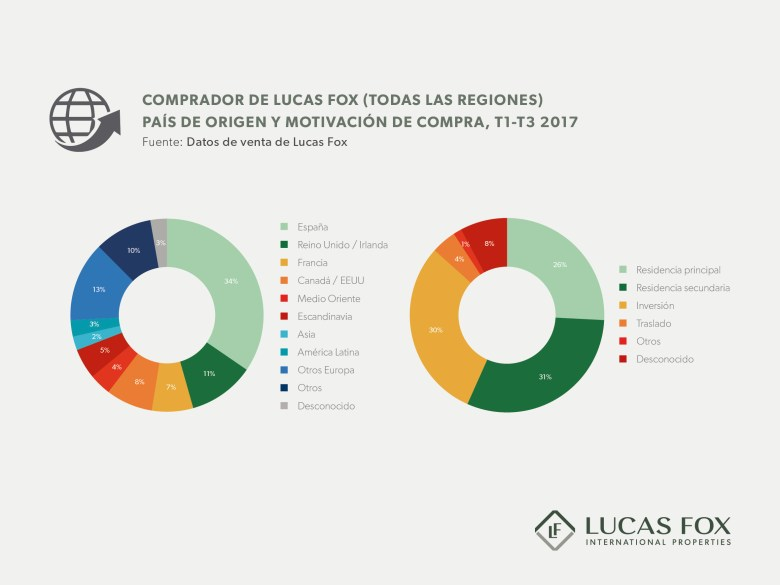 Market Reports 2017 Infographics ES HR