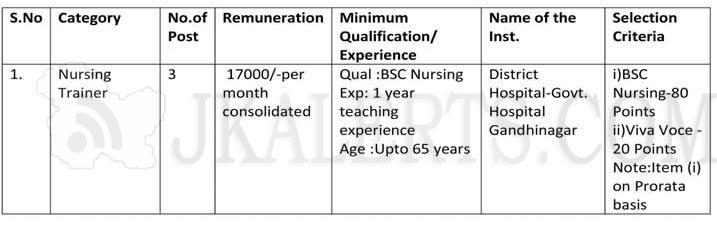 Hiring of Nursing Trainers under NHM for Skill Lab at District Hospital Govt. Hospital
