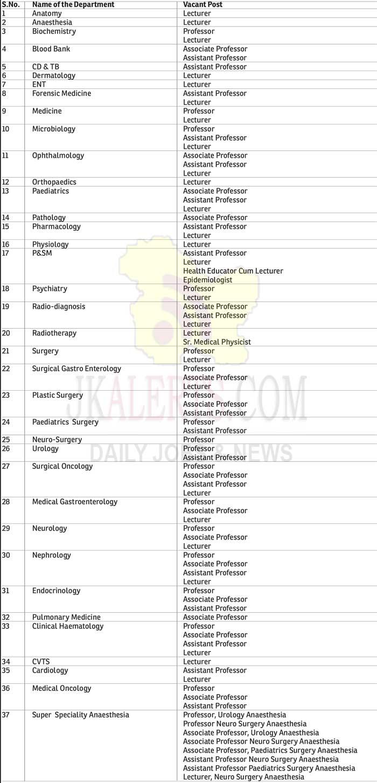 GMC Jammu Job Recruitment 2020.