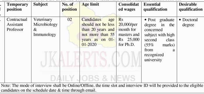 SKUAST Jammu Job recruitment 2020.