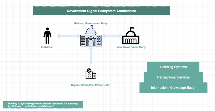 Building Digital Transformation strategy for Government