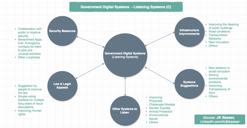 Digital Transformation of Government Support and Feedback systems between citizen and government body
