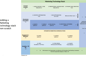 Marketing technology stack framework