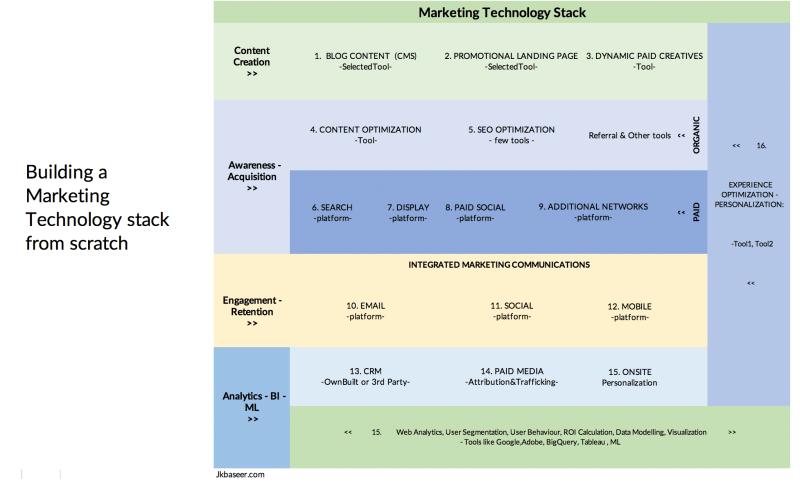 Marketing technology stack framework
