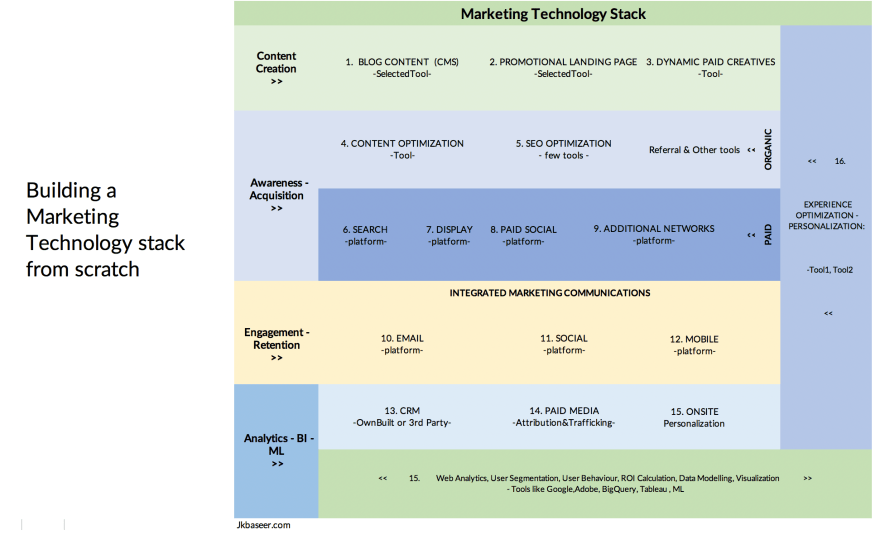 Building a Marketing Technology Stack 2019