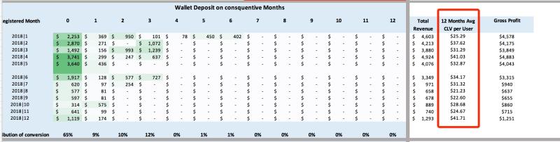 Identifying customer Lifetime value