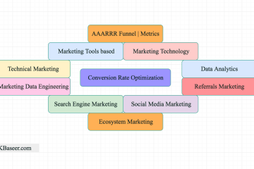 Career in Growth Marketing and Digital Marketing