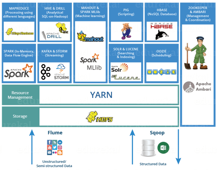 Open Source Apache Hadoop Ecosystem