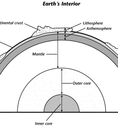based on the diagram describe one of the major differences between oceanic crust and continental crust  [ 1705 x 1189 Pixel ]