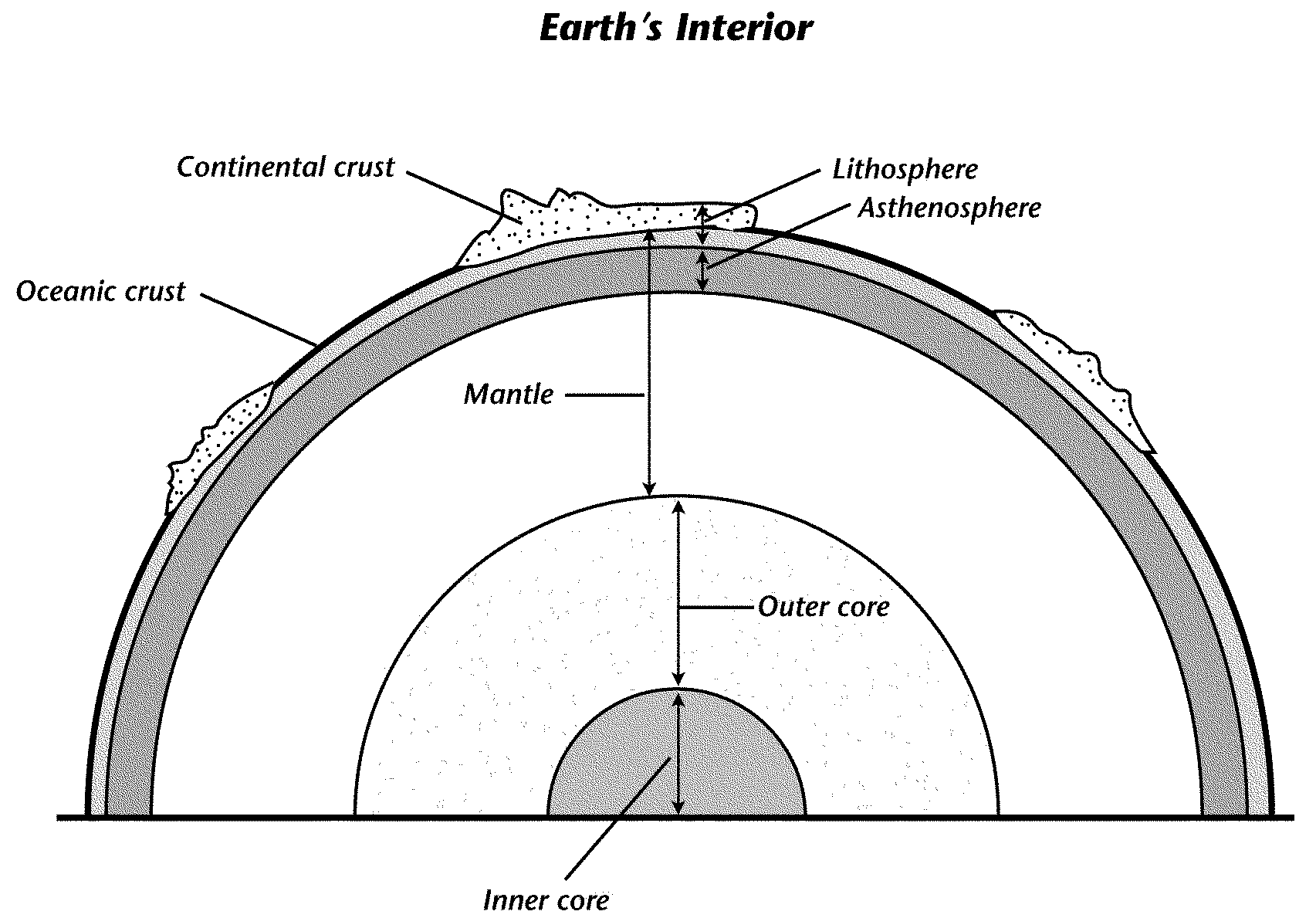 hight resolution of based on the diagram describe one of the major differences between oceanic crust and continental crust