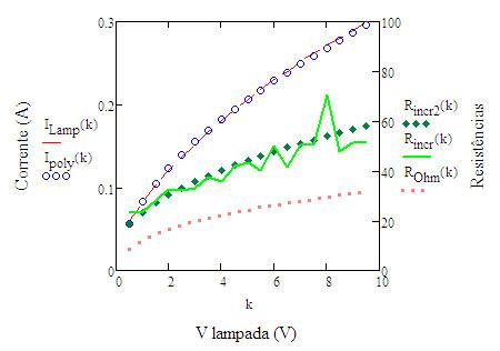 Modelo polinomial VxI e resistencias
