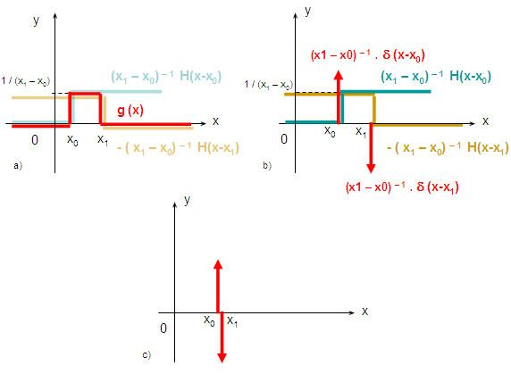Dirac delta derivative