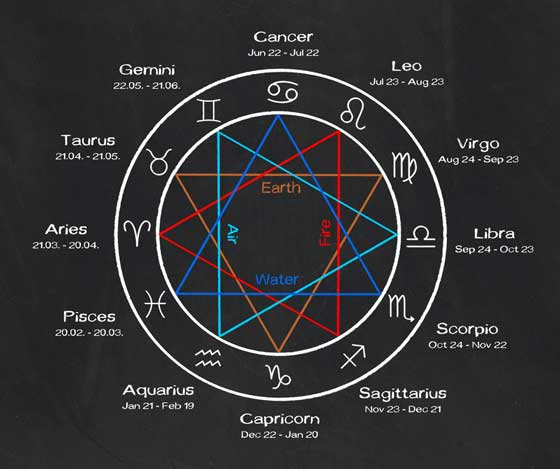 Bilderesultat for zodiac signs