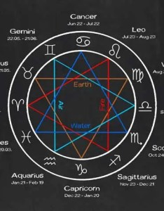 Astrological symbols also their origin and meaning what are they rh jksastrology