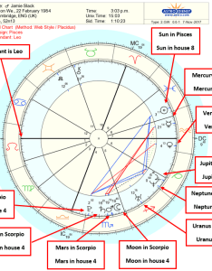 Step  interpret sun moon and planet positions astrology birth chart interpretation also  by guide rh jksastrology
