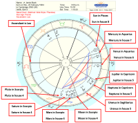 Astrology Birth Chart Interpretation