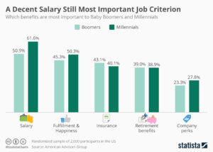 chartoftheday_6240_salary_is_the_most_important_job_criterion_n