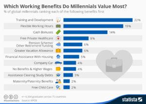 millenial-benefits