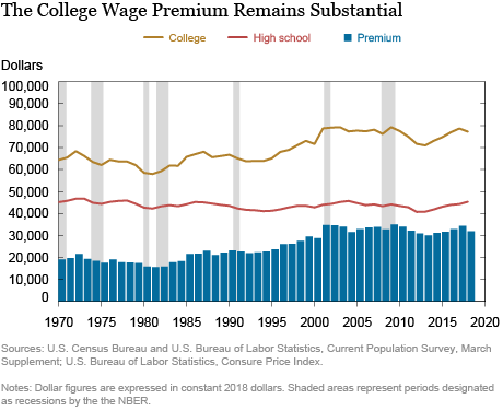 Wages earned by those with a college degree consistently and significantly outpace wages by those without one.