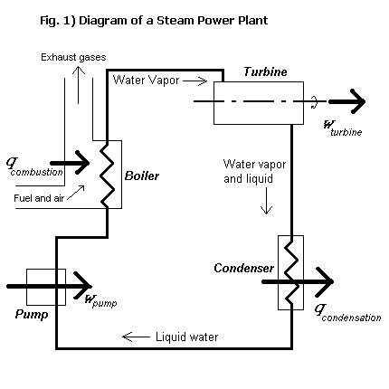 Thermodynamics of Refrigeration Systems