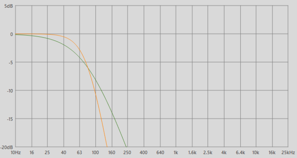 medium resolution of 12 db per octave slope green vs 24 db per octave slope orange on a lpf set at 80 hz