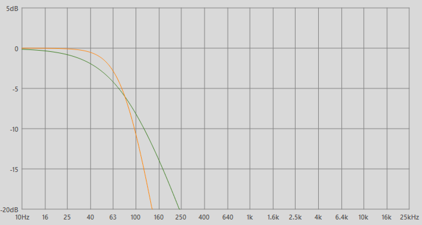 hight resolution of 12 db per octave slope green vs 24 db per octave slope orange on a lpf set at 80 hz