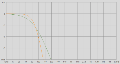 small resolution of 12 db per octave slope green vs 24 db per octave slope orange on a lpf set at 80 hz