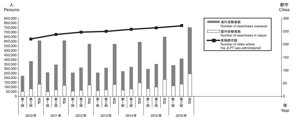 JLPT Pass Rate Statistics: How Many People Pass the JLPT