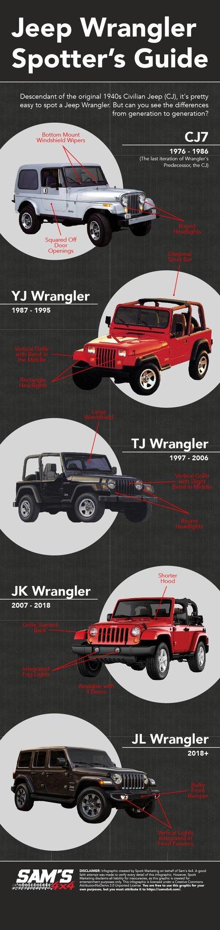 Jeep Wrangler Unlimited Comparison Chart : wrangler, unlimited, comparison, chart, Spotter's, Guide, 2018+, Wrangler, Forums, Rubicon,, Sahara,, Sport,, Unlimited, JLwranglerforums.com