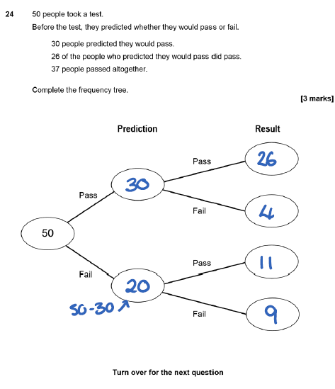 AQA Paper 2 Q24