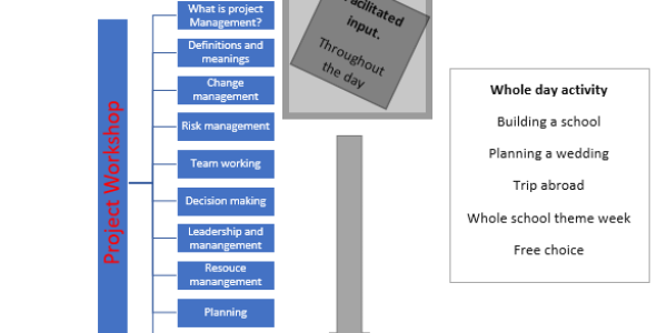 INSET: Project Management for school leaders